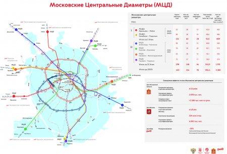 В Москве к запуску подготовят пять линий МЦД